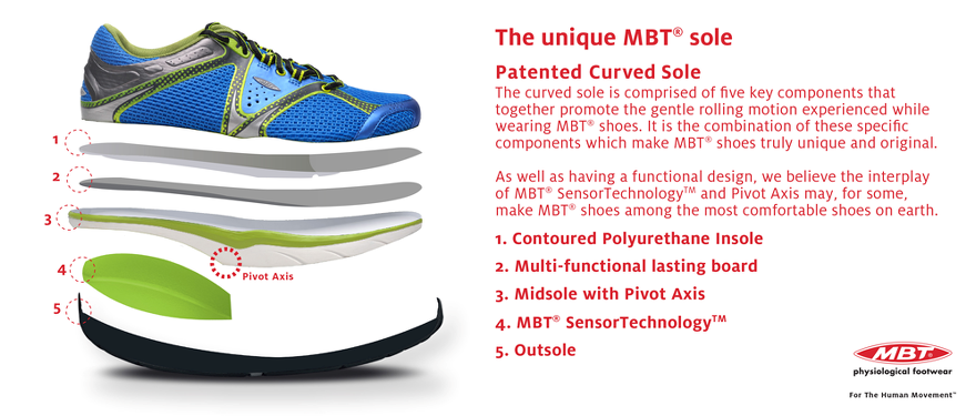 new concept 0807b dff06 MBT Patented Curved Sole Features