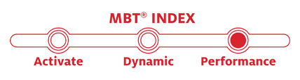MBT Index Chart